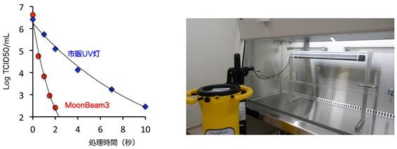 弱い コロナ 紫外線 に 新型コロナウイルスは紫外線ランプで殺菌できるのか?